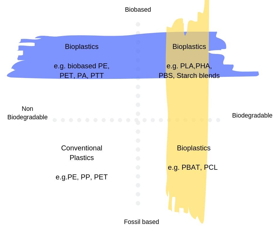 PLA bioplastic
