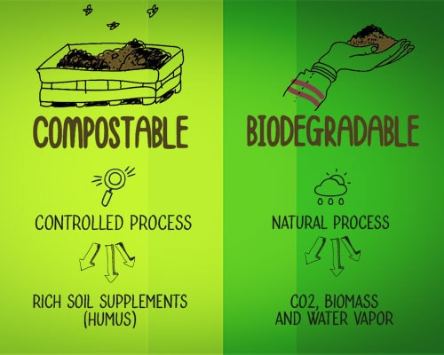 EarthBi: a Biodegradable and Compostable Bioplastic