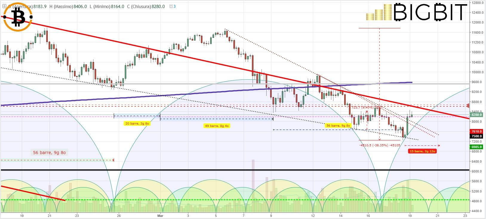 analisi prezzo bitcoin btc 18 marzo 2018