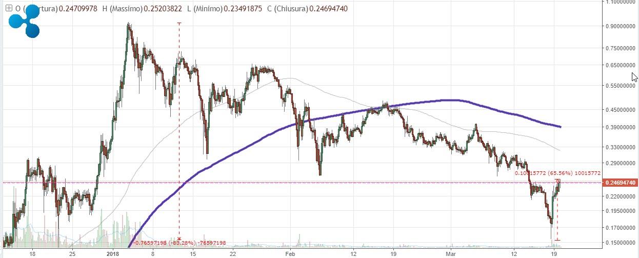 analisi prezzo ripple xrp 20 marzo 2018