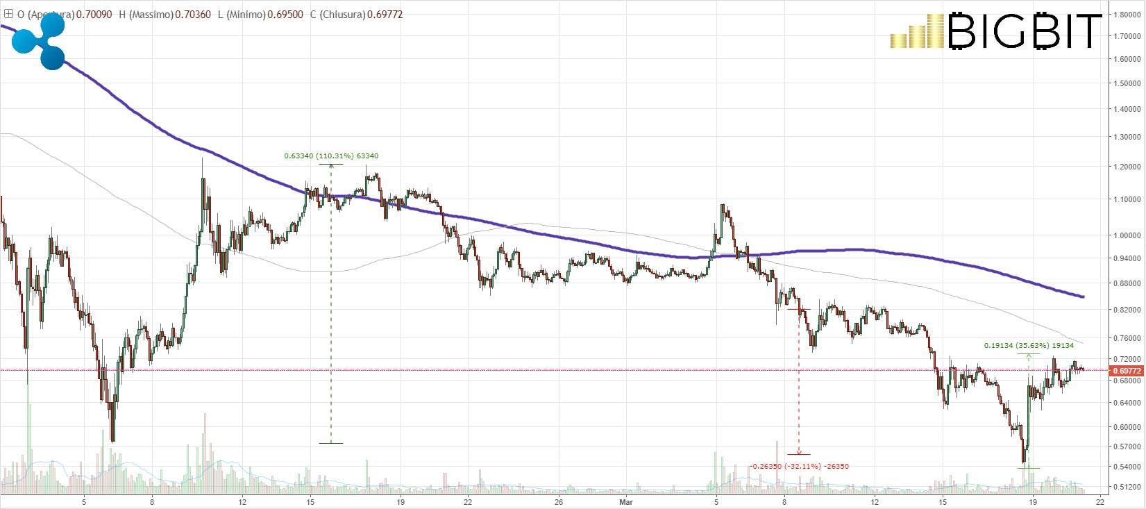 analisi prezzo ripple xrp 21 marzo 2018