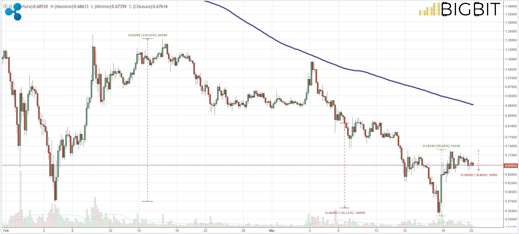 analisi prezzo ethereum eth 22 marzo 2018