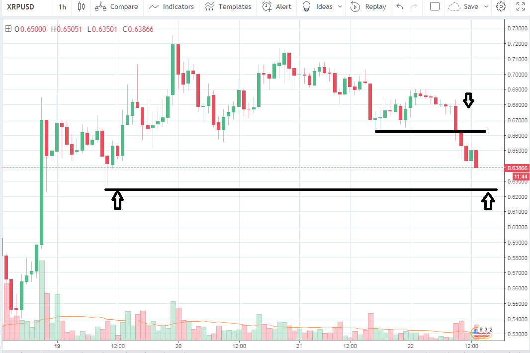 analisi prezzo ripple xrp 22 marzo 2018
