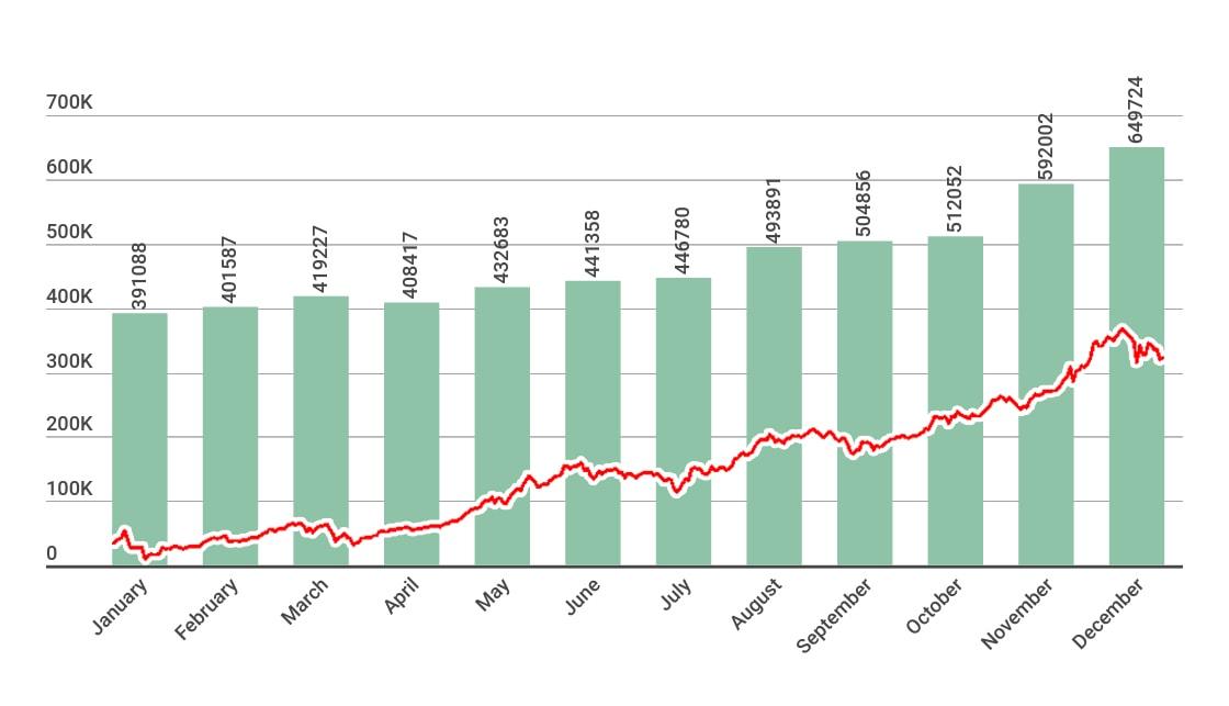 Comparazione tra il prezzo di Bitcoin (in rosso) ed il numero di miner silenziosi scoperti da Karspersky Lab (in verde) tra Gennaio e Dicembre 2017