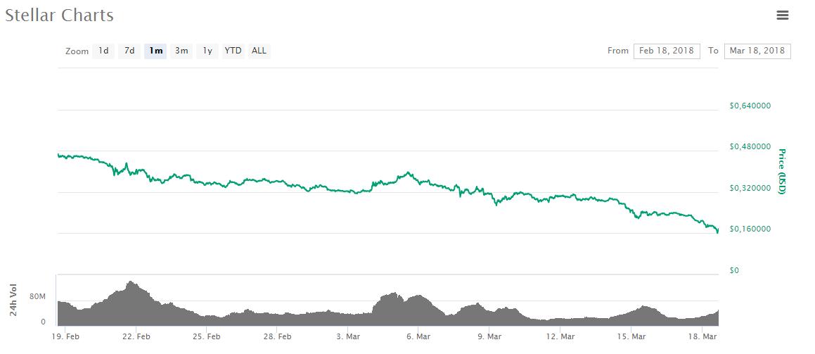 grafico prezzo stellar 2018