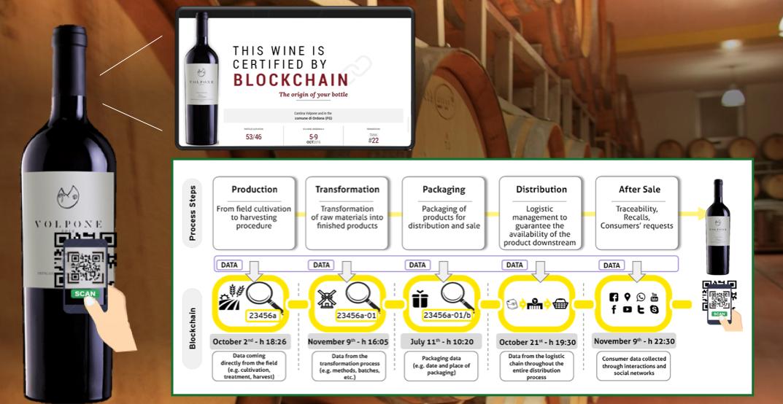 Bacco e Blockchain oggi sposi. Nel Made in Italy