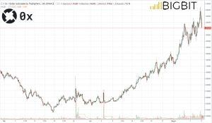 Bitcoin in bilico, si difende Ethereum