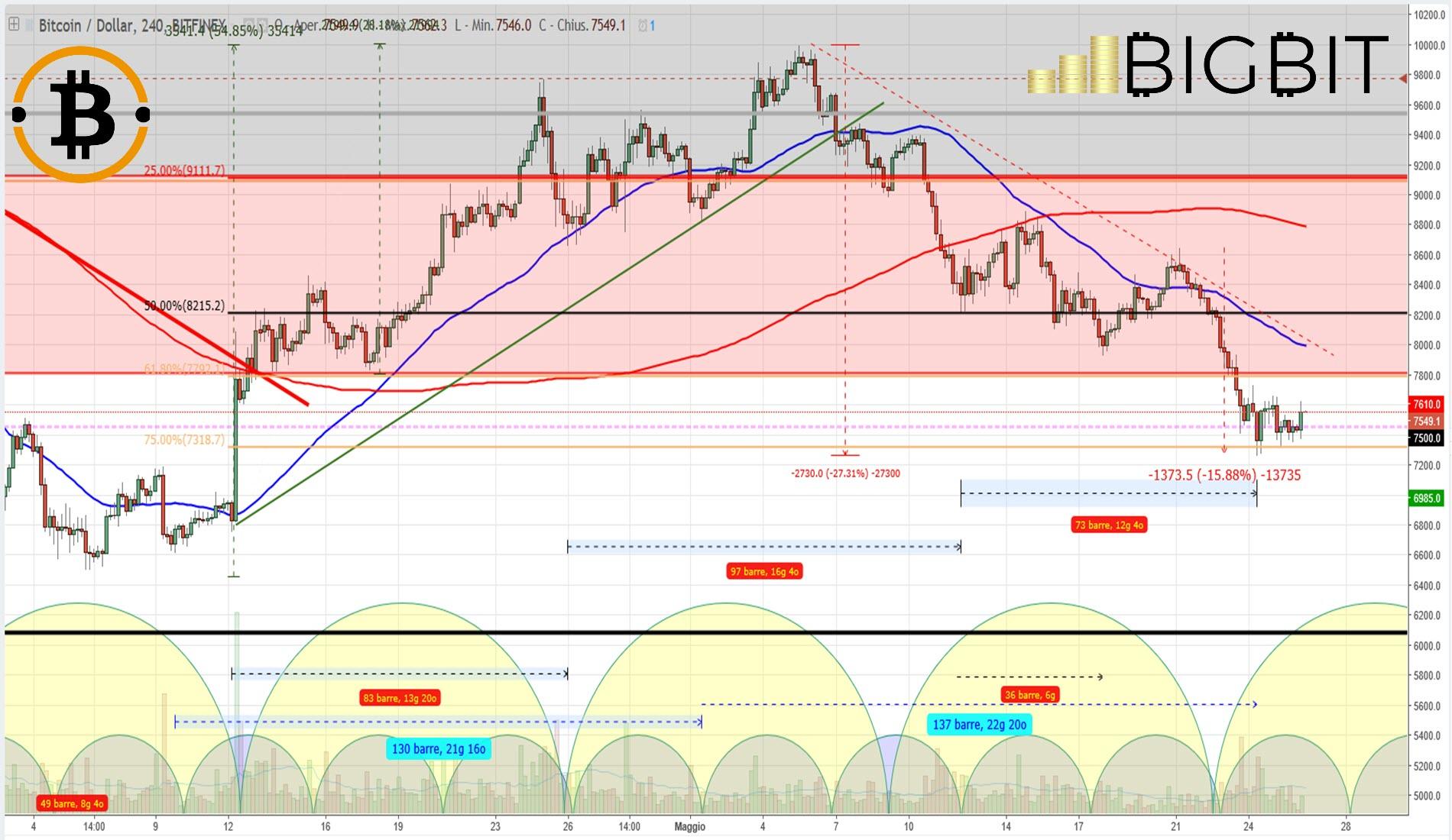 Crypto Trading: il mercato continua a scendere