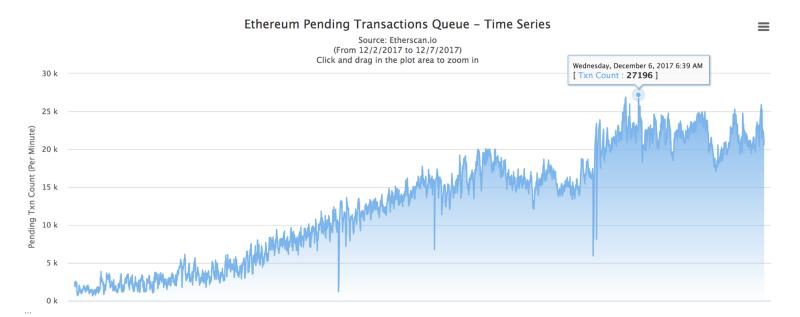 Quantstamp entra nell'Ethereum Community Fund