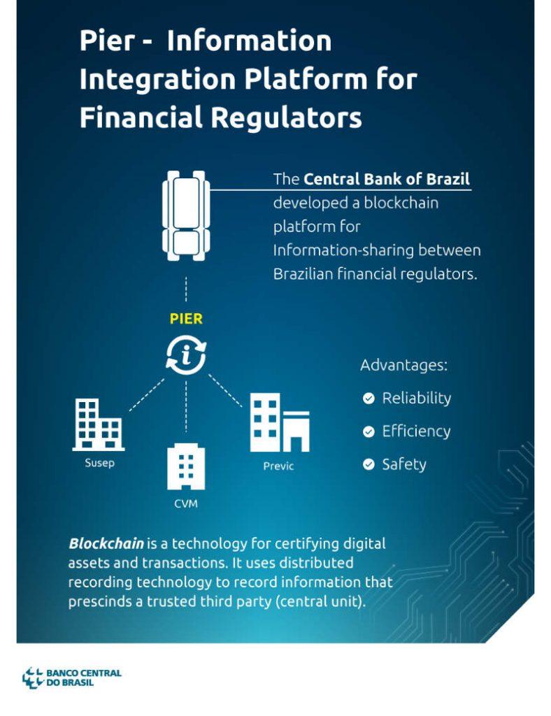 Banca Centrale del Brasile