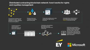 blockchain copyright