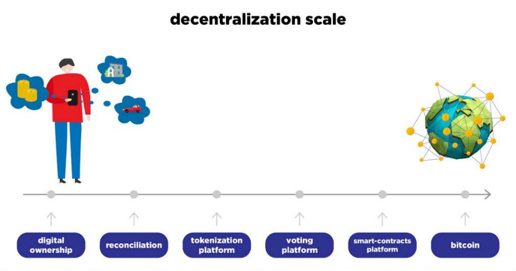 blockchain pubblica