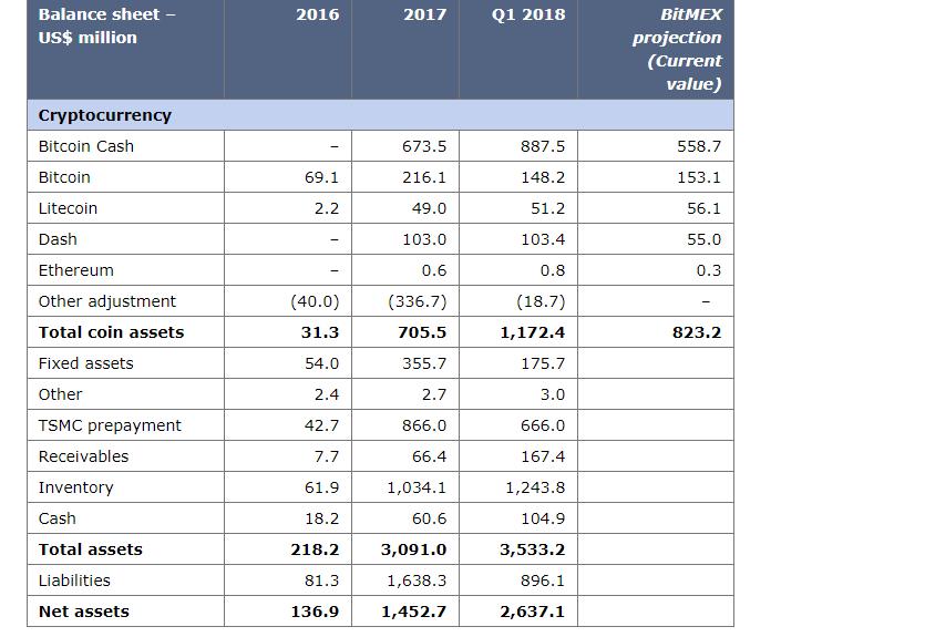 Bitmex data: Bitmain's mining activity is in decline