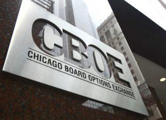 future CBOE