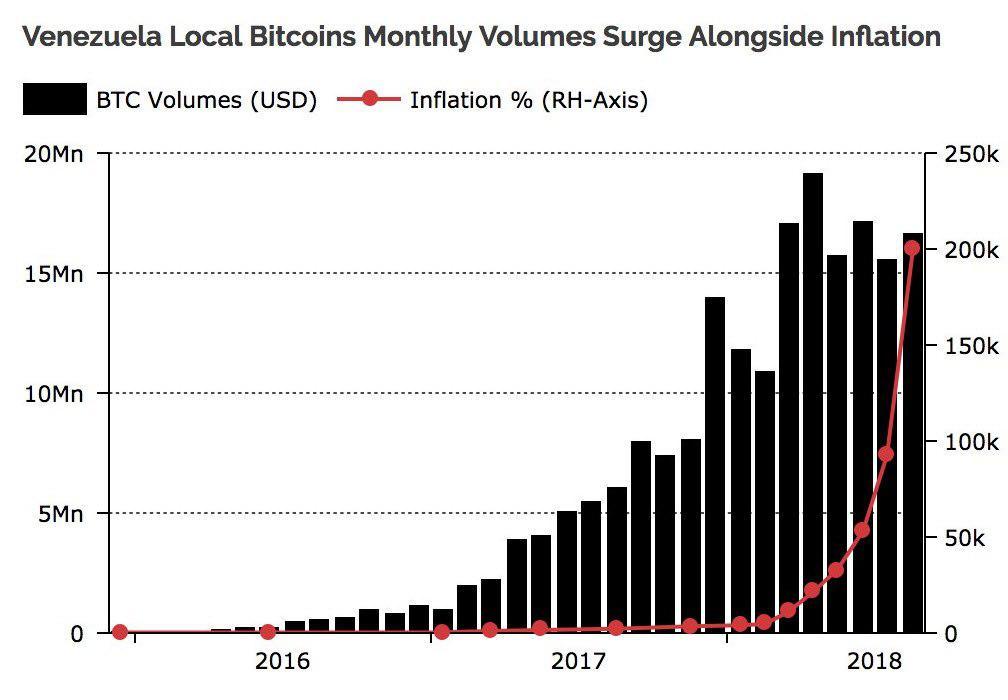 iperinflazione di bitcoin