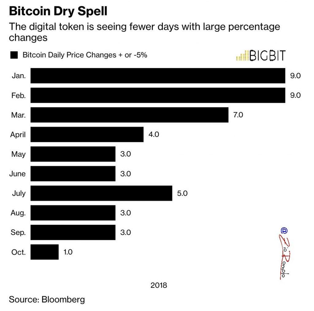 bitcoin sta perdendo quote di mercato