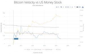 bitcoins monetary speed