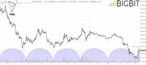 bitcoin ethereum tron crypto bounce