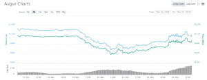 price augur crypto benefits