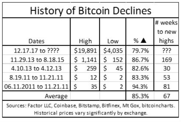 value of bitcoin over the years