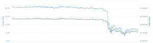 Brian Kelly crollo prezzo bitcoin