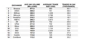 us dollar btc fiat trading