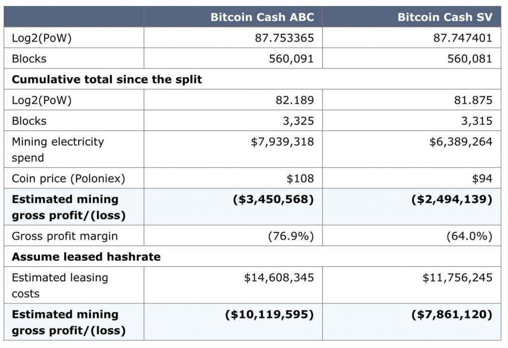 guerra hash di Bitcoin Cash