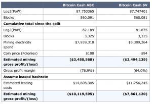 bitcoin cash hash war