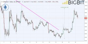 eos coinmarketcap prices