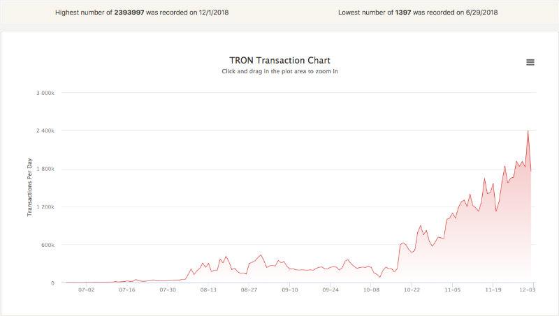 tron transazioni blockchain