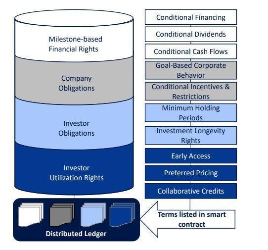 Smart Securities report