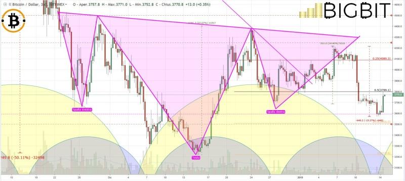 Technical analysis: bitcoin
