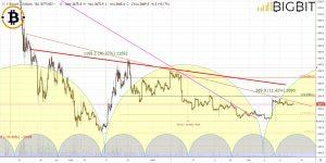 ripple trading analysis news