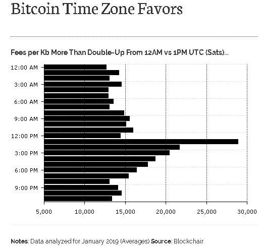 Report Diar: le fee di bitcoin variano con il fuso orario - The Cryptonomist