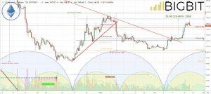 latest news crypto market