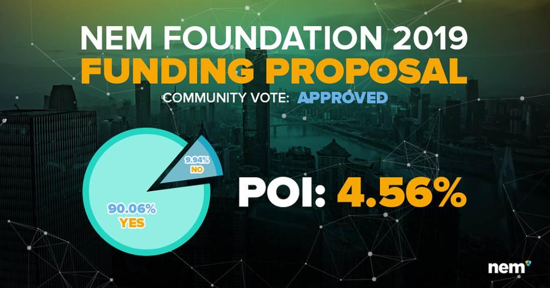 La community NEM approva la proposta di finanziamento