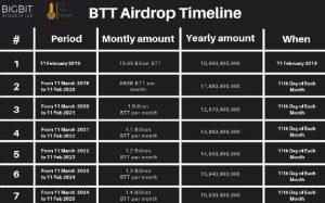 bittorrent token tron blockchain