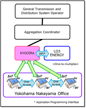 Kyocera Lo3 test blockchain