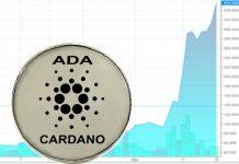 Analisi prezzo Cardano
