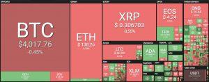 analisi prezzo eos crypto