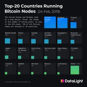 top 10 countries bitcoin nodes