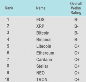 Weiss Ratings cryptocurrency chart: EOS in first place - The