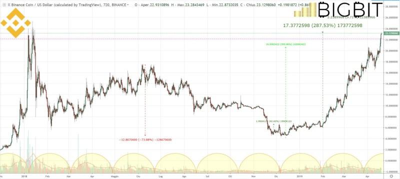 binance coin today news price