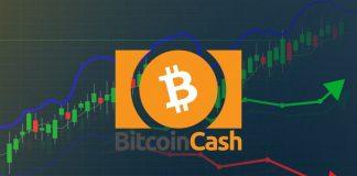 novità Bitcoin Cash prezzo oggi