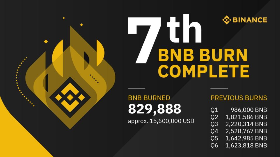 Token Burn Binance Coin