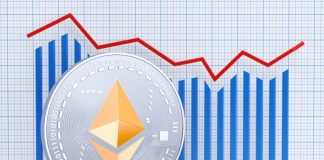 Analysis Ethereum price