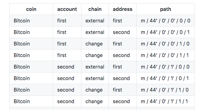 SEED Wallet bitcoin funzionamento vari BIP