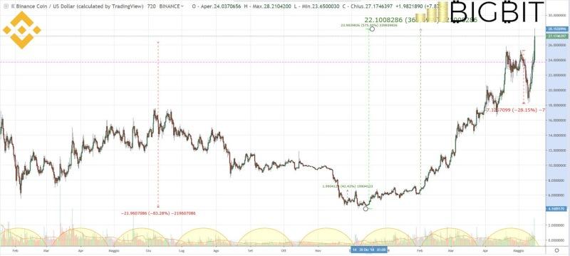 analisi prezzo ripple xrp