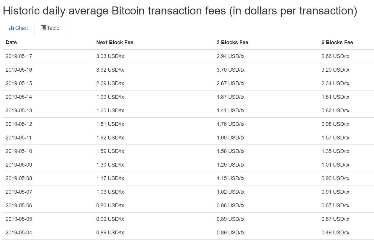 Transazioni bitcoin crescita fee