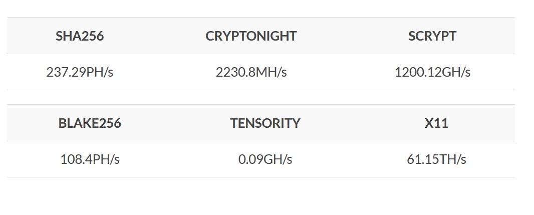 Bitmain Bitcoin hashrate mining